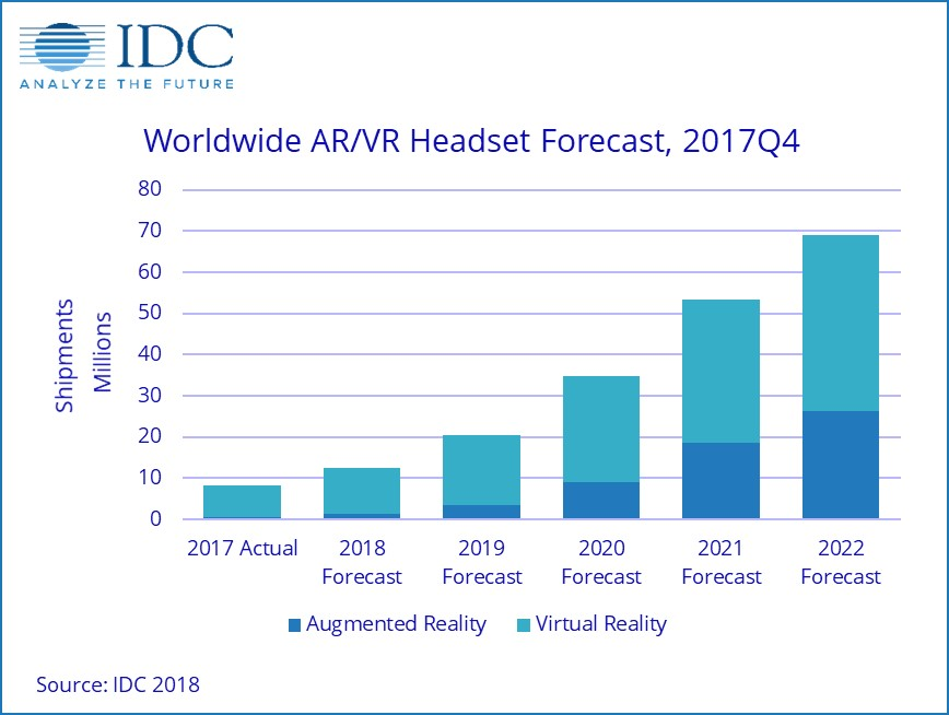 IDC Forecasts Increasing Demand for Augmented Reality/ Virtual Reality Headsets Over the Next 5 Years 1 IDC Forecasts Increased Demand for Augmented Reality Virtual Reality Headsets in 2018