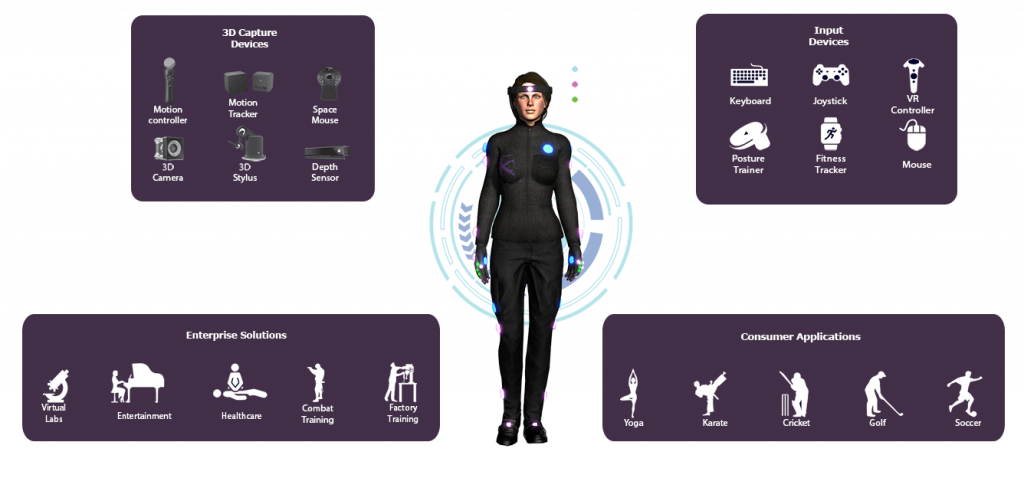 HoloSuit is the Next Level of VR Immersion: Full Body Motion