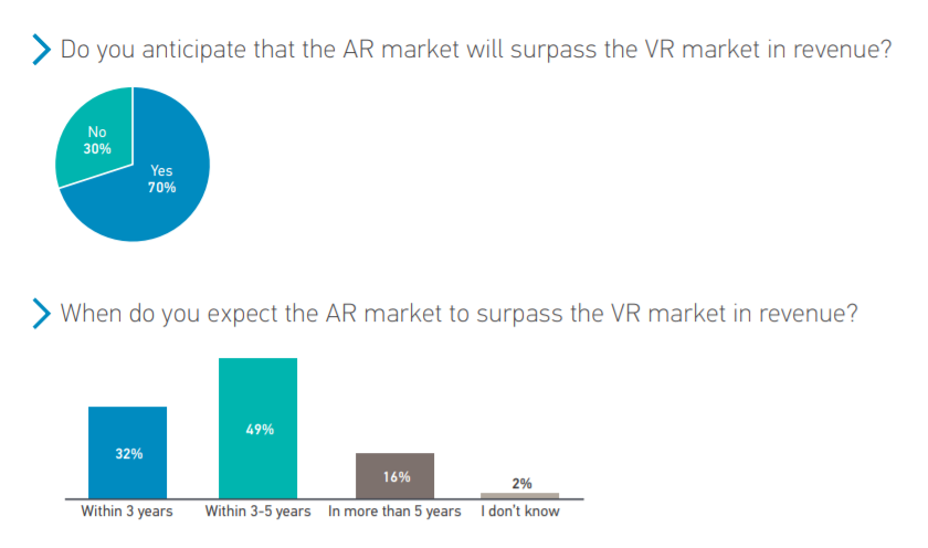 AR market vs VR market - Perkins Coie XR technology survey