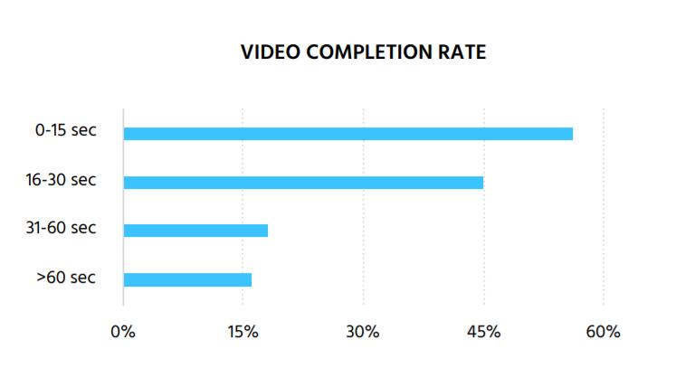 Numbers Speak Louder Than Words: AR/VR Ads Outperform 2D Ads