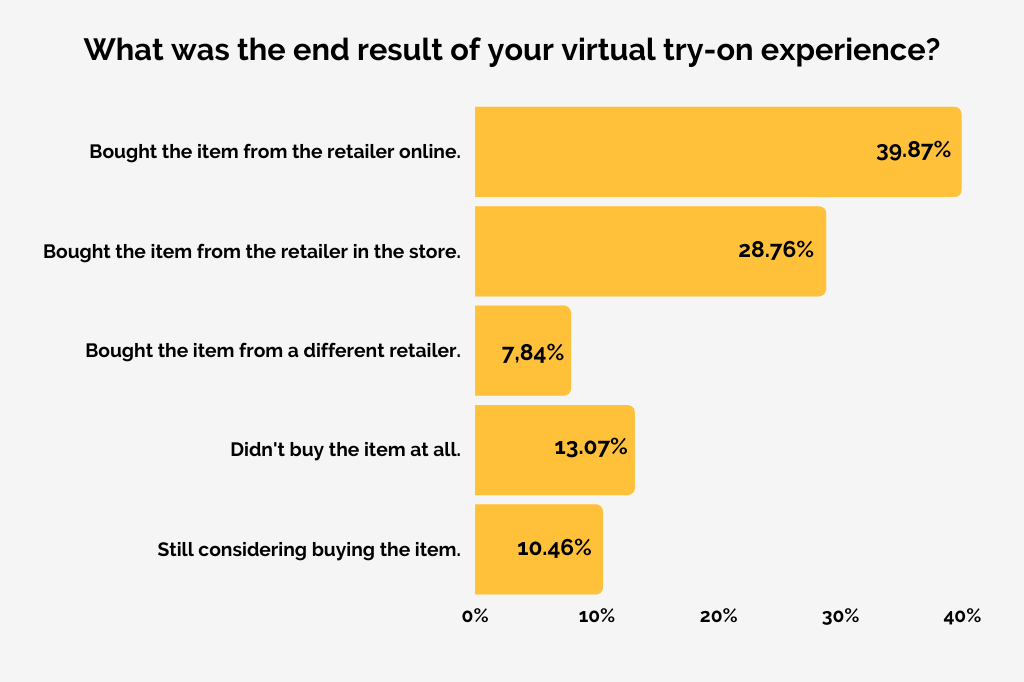 Vertebrae virtual try-on survey - what was the end result